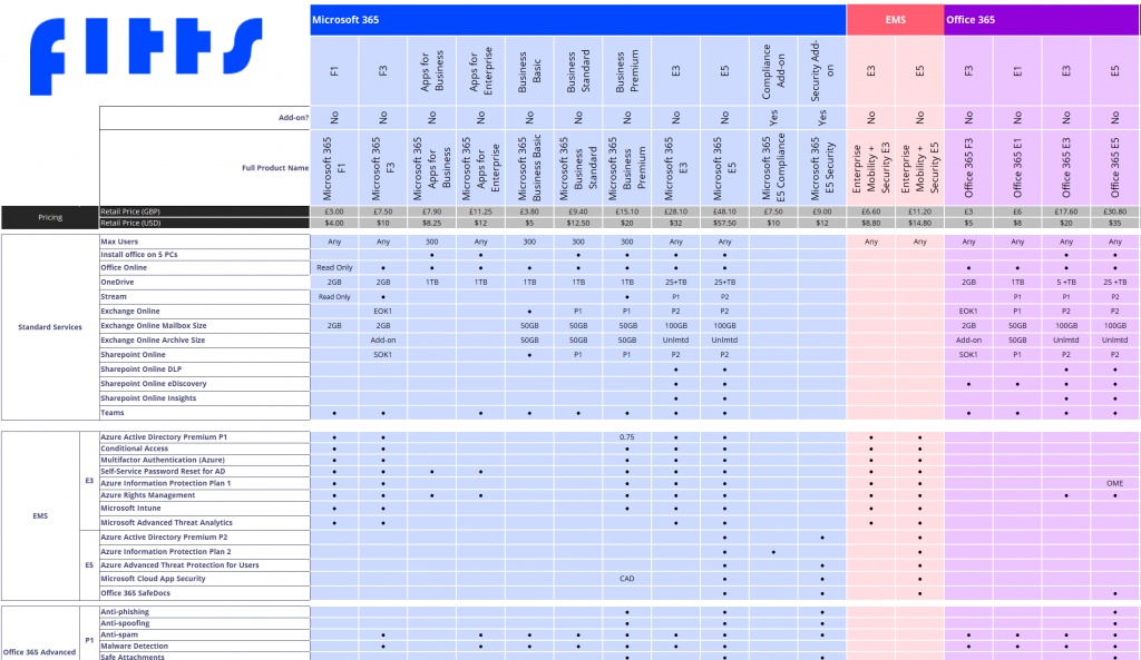 Microsoft Full Licence Comparison Chart - FITTS
